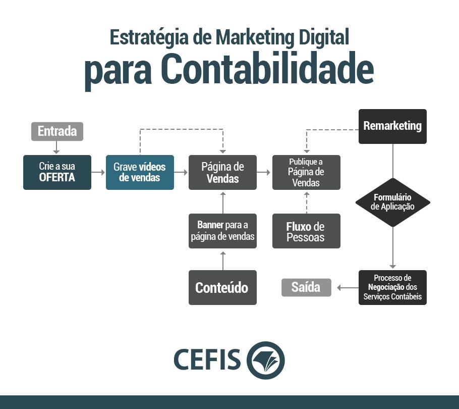 Estratégia de Marketing Digital para Contabilidade