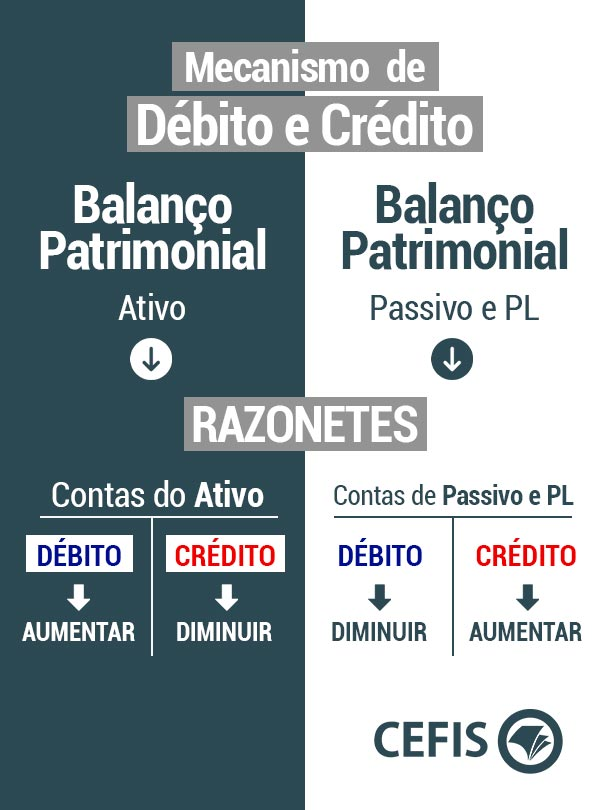 Mecanismo de Débito e Crédito na Contabilidade