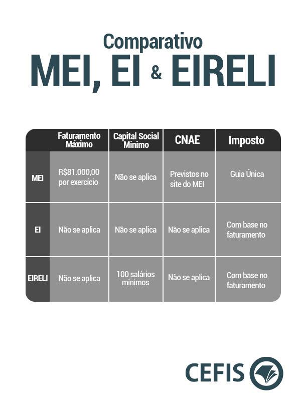Comparativo MEI, EI e EIRELI