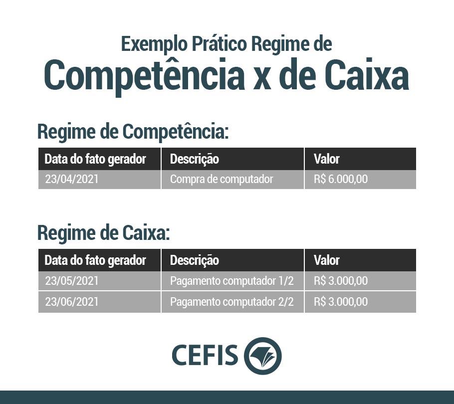 Exemplo Regimes de Competência e de Caixa