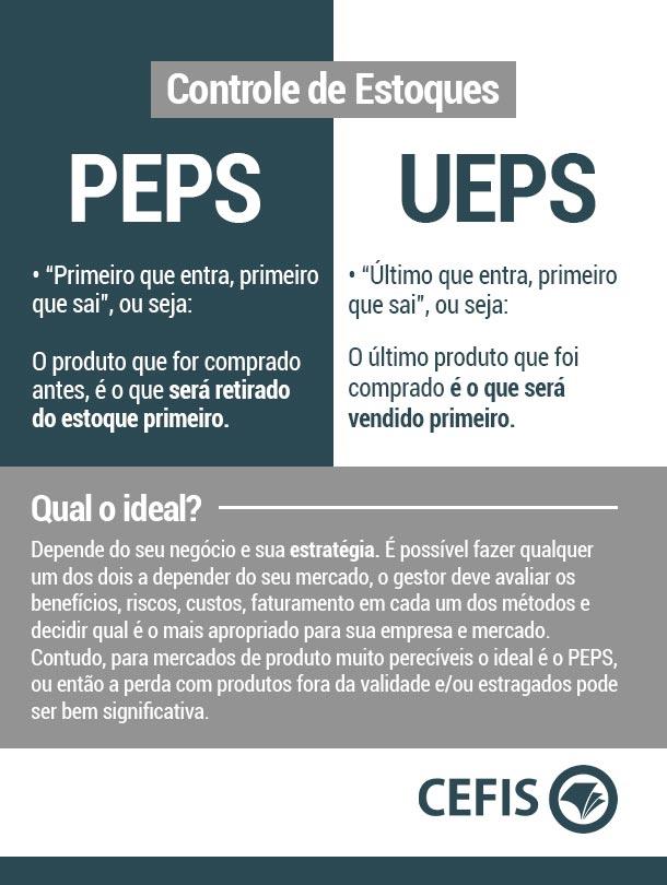PEPS e UEPS: Qual o ideal para o controle de estoque?