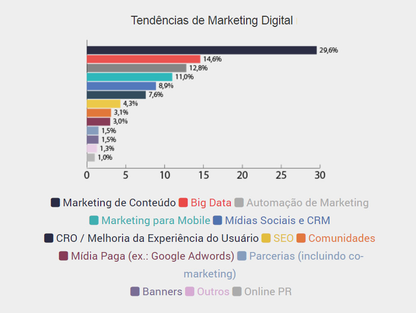 marketing para escritorios de contabilidade