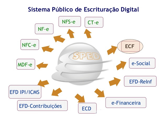 sped fiscal -efd