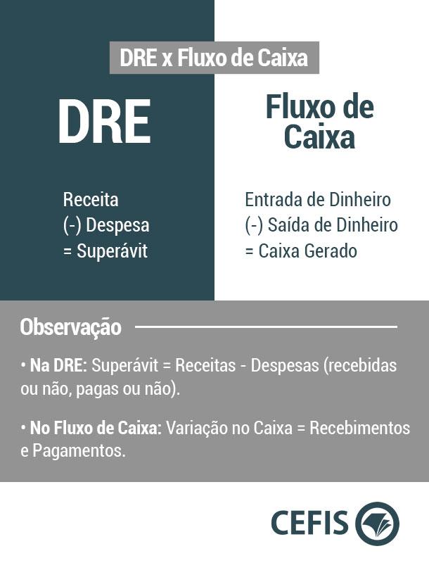 Diferença entre DRE e Fluxo de Caixa