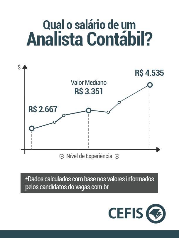 Qual o salário de um Analista Contábil?