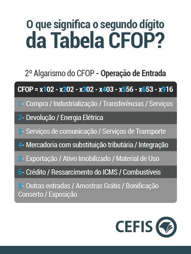 O que significa o segundo dígito da Tabela CFOP?