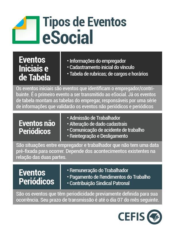 Tipos de Eventos eSocial