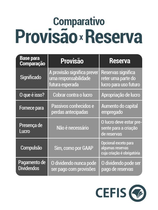 Comparativo entre Provisões e Reservas