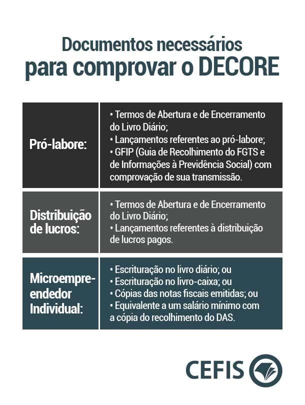 Documentos necessários para comprovar o DECORE