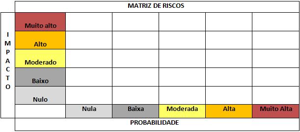 matriz de riscos e probabilidades - gestão de riscos