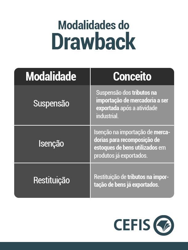 Modalidades do Drawback