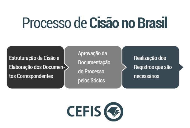 Processo de Cisão no Brasil