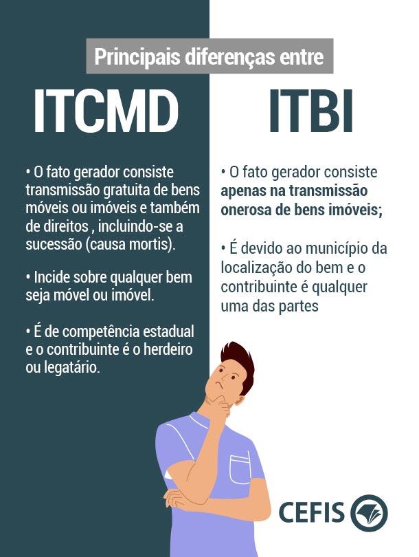 Principais diferenças entre ITCMD e ITBI