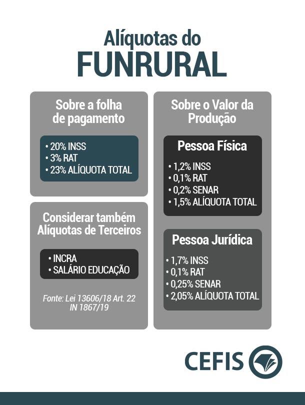 Alíquotas do Funrural