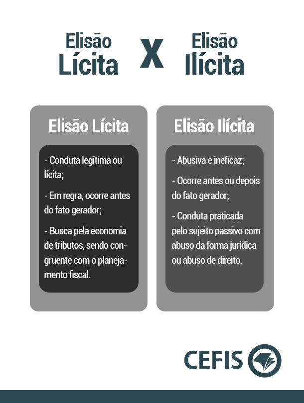 Diferenças entre Elisão Lícita e Elisão Ilícita
