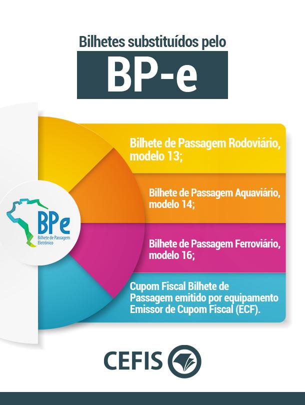 Bilhetes Substituídos pelo BPe