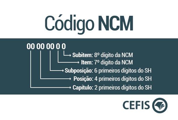 Como funciona o código NCM