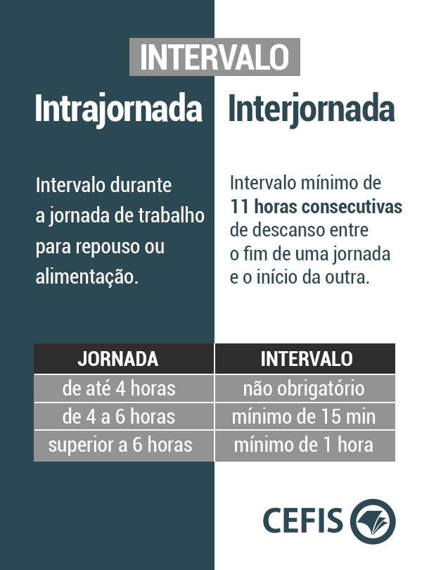 Intrajornada ou interjornada: Qual a diferença?