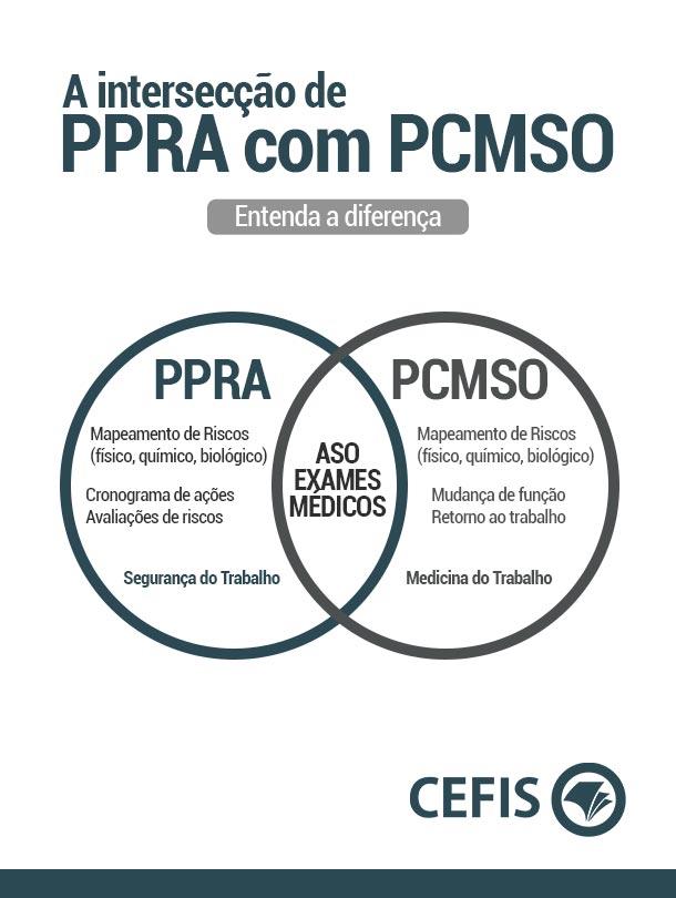 Diferenças entre PPRA e PCMSO
