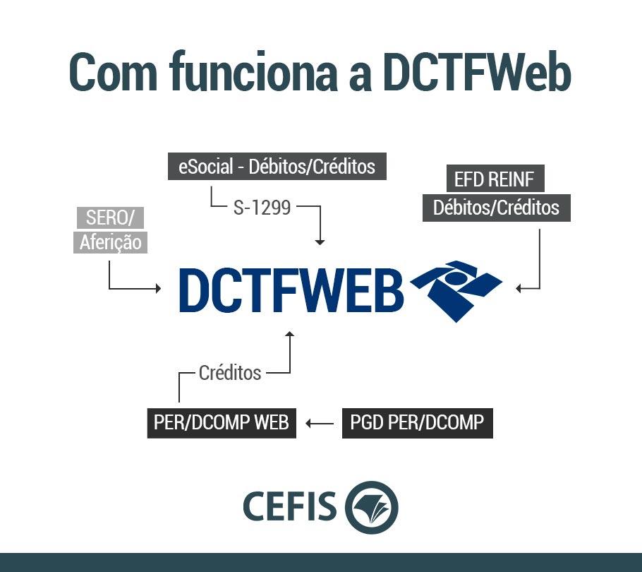 Como funciona a DCTFWEB