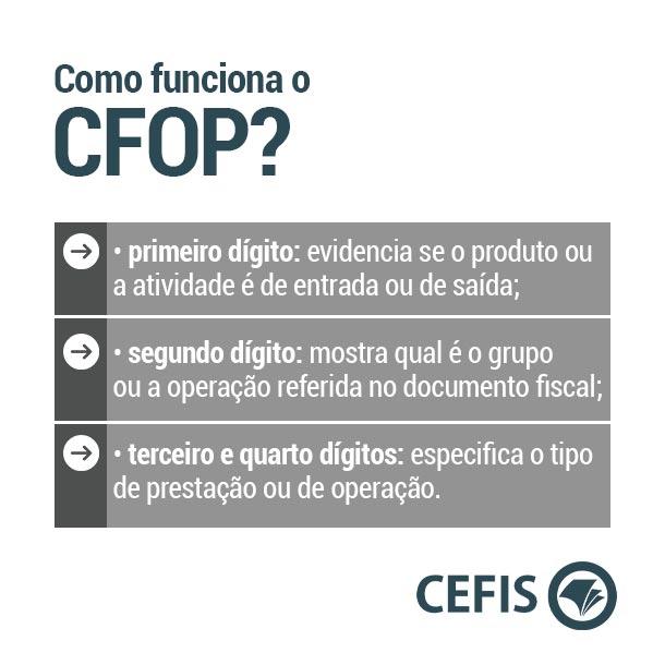 Como funciona a tabela CFOP?