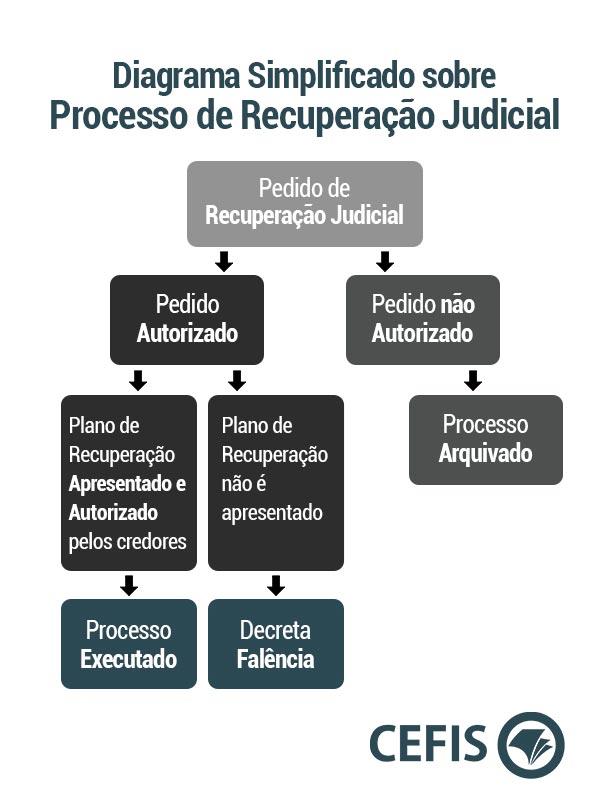 Diagrama Simplificado sobre o Processo de Recuperação Judicial