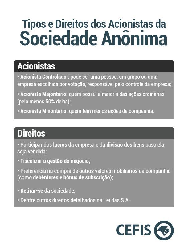 Tipos e Direitos de Acionistas da Sociedade Anônima