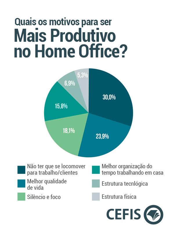 Motivos para ser mais produtivo no Home Office