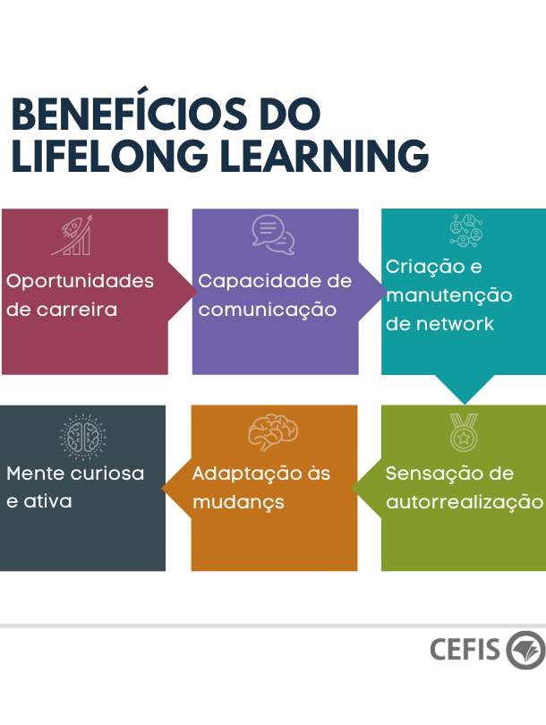 Benefícios do lifelong learning