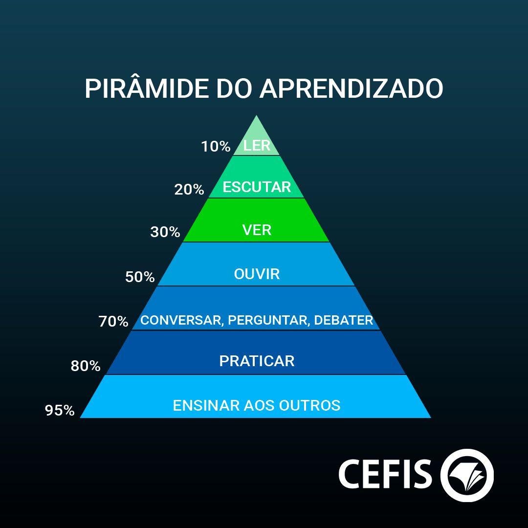 Pirâmide do aprendizado